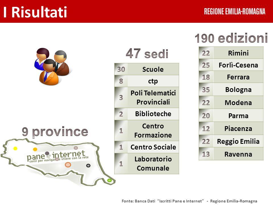 I Risultati Fonte: Banca Dati Iscritti Pane e Internet - Regione Emilia-Romagna Scuole ctp Poli Telematici Provinciali Biblioteche Centro Formazione C
