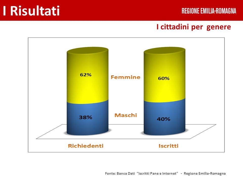 I cittadini per classi di età I Risultati Fonte: Banca Dati Iscritti Pane e Internet - Regione Emilia-Romagna 77% iscritti > 50 anni