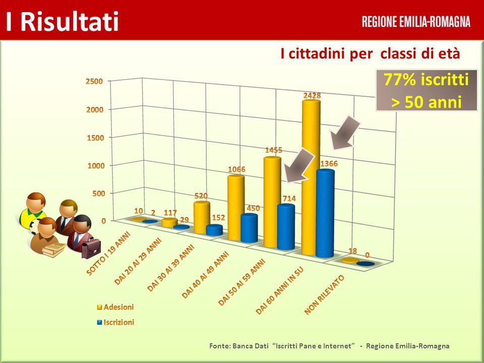 Interesse ad apprendere ulteriori funzionalità di internet Indagine conoscitiva dopo Fonte: Indagine conoscitiva prima e dopo - Regione Emilia-Romagna 72 %
