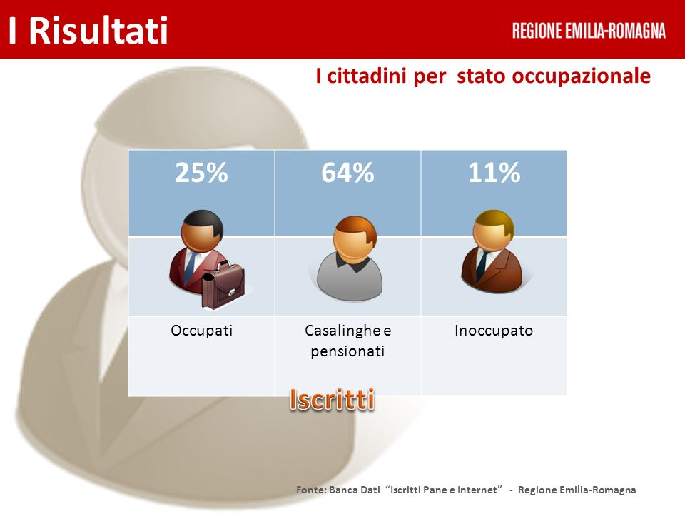 I cittadini per stato occupazionale Fonte: Banca Dati Iscritti Pane e Internet - Regione Emilia-Romagna 25%64%11% OccupatiCasalinghe e pensionati Inoc