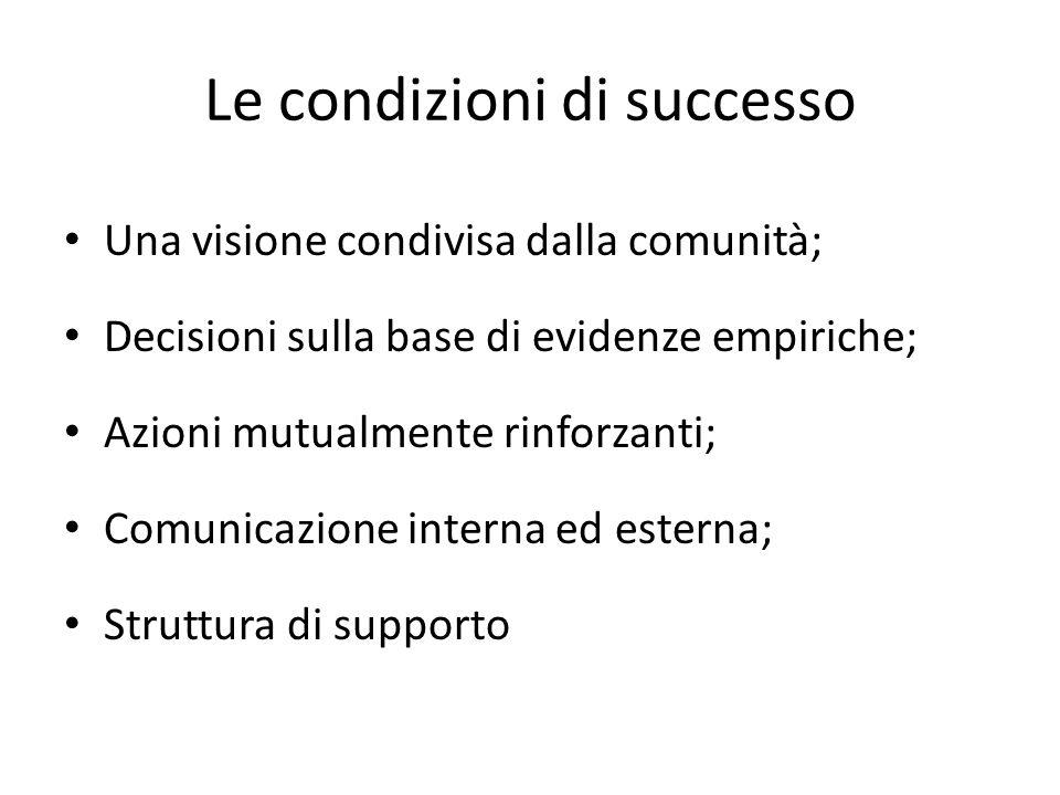 Le condizioni di successo Una visione condivisa dalla comunità; Decisioni sulla base di evidenze empiriche; Azioni mutualmente rinforzanti; Comunicazione interna ed esterna; Struttura di supporto