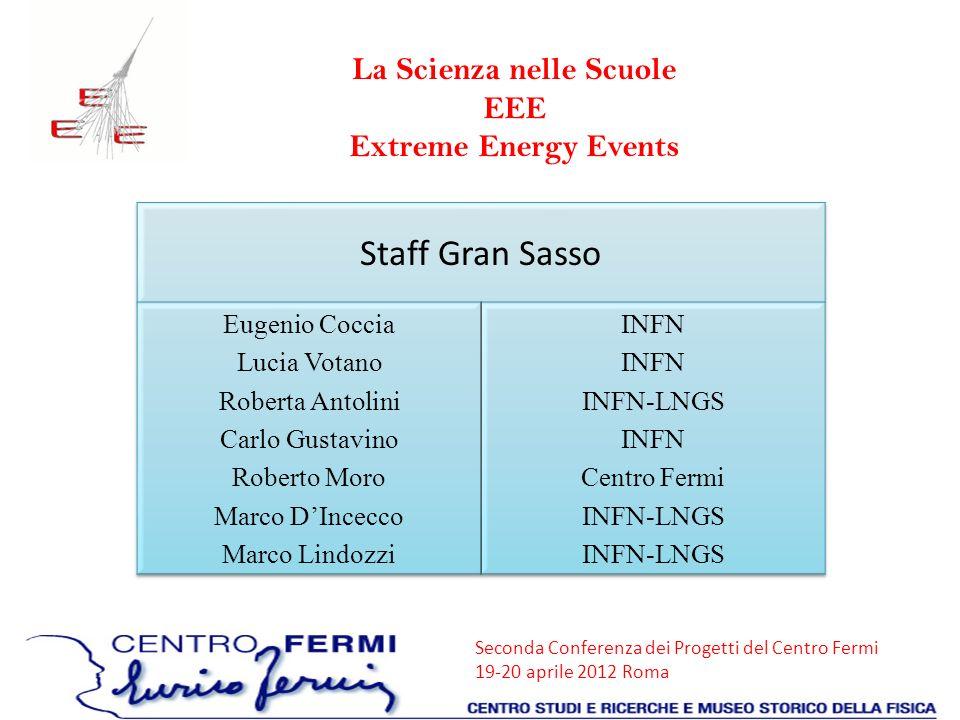 Seconda Conferenza dei Progetti del Centro Fermi 19-20 aprile 2012 Roma Coincidenze tra le scuole Distanza tra le stazioni 180 m Eventi singola-multitracciaEventi multitraccia-multitraccia R=0.8 S/N=75 R=3.62 S/N=26