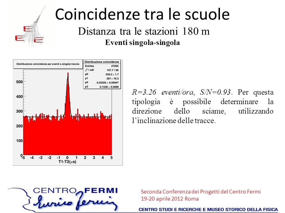 Seconda Conferenza dei Progetti del Centro Fermi 19-20 aprile 2012 Roma Coincidenze tra le scuole Distanza tra le stazioni 180 m Eventi singola-singol