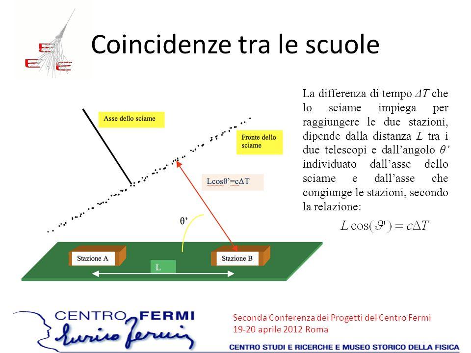 Seconda Conferenza dei Progetti del Centro Fermi 19-20 aprile 2012 Roma Coincidenze tra le scuole La differenza di tempo ΔT che lo sciame impiega per