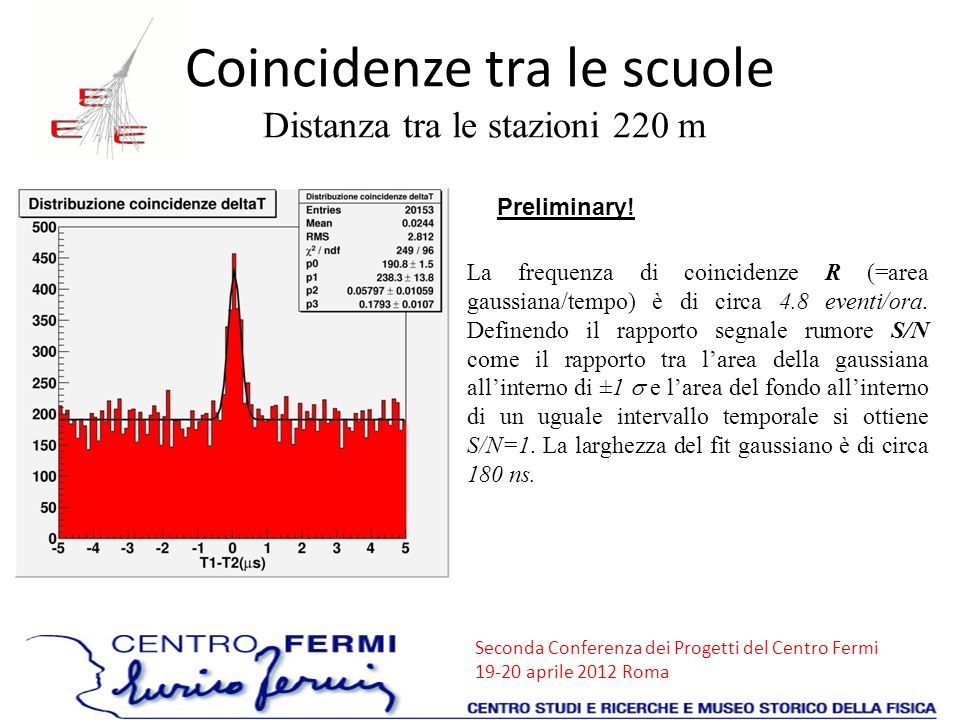 Seconda Conferenza dei Progetti del Centro Fermi 19-20 aprile 2012 Roma La frequenza di coincidenze R (=area gaussiana/tempo) è di circa 4.8 eventi/or