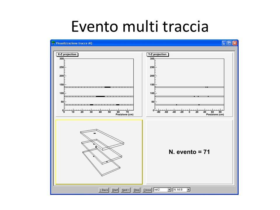 Seconda Conferenza dei Progetti del Centro Fermi 19-20 aprile 2012 Roma Coincidenze tra le scuole Distanza tra le stazioni 180 m Eventi singola-singola Le tracce degli eventi riportati nel grafico individuano un angolo inferiore a 7°.