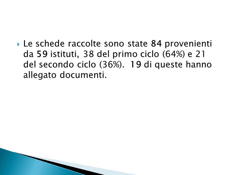 I progetti segnalati risultano inseriti ufficialmente nel Piano dellOfferta Formativa di istituto per l85% dei casi (71) ed è prevista una loro valorizzazione nei curricoli di scuola per l88% dei casi (74).