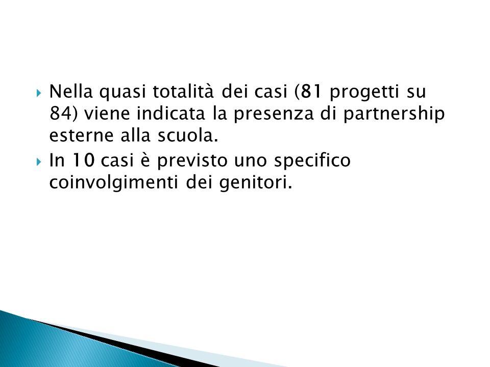 Nella quasi totalità dei casi (81 progetti su 84) viene indicata la presenza di partnership esterne alla scuola. In 10 casi è previsto uno specifico c