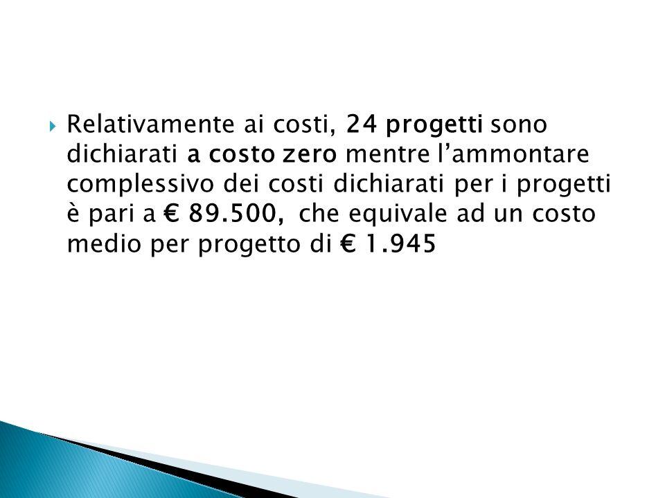 Relativamente ai costi, 24 progetti sono dichiarati a costo zero mentre lammontare complessivo dei costi dichiarati per i progetti è pari a 89.500, ch