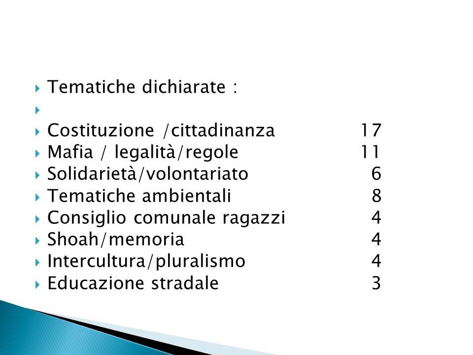 Tematiche dichiarate : Costituzione /cittadinanza 17 Mafia / legalità/regole11 Solidarietà/volontariato 6 Tematiche ambientali 8 Consiglio comunale ra