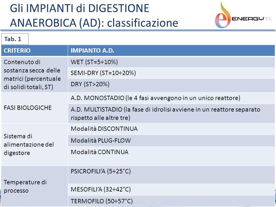 Gli IMPIANTI di DIGESTIONE ANAEROBICA (AD): classificazione 5 CRITERIOIMPIANTO A.D. Contenuto di sostanza secca delle matrici (percentuale di solidi t