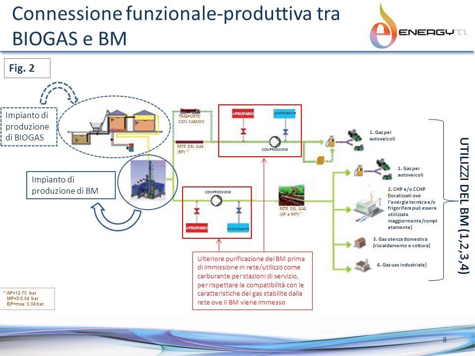 Connessione funzionale-produttiva tra BIOGAS e BM Impianto di produzione di BIOGAS Impianto di produzione di BM TRASPORTO CON CAMION RETE DEL GAS (BP)