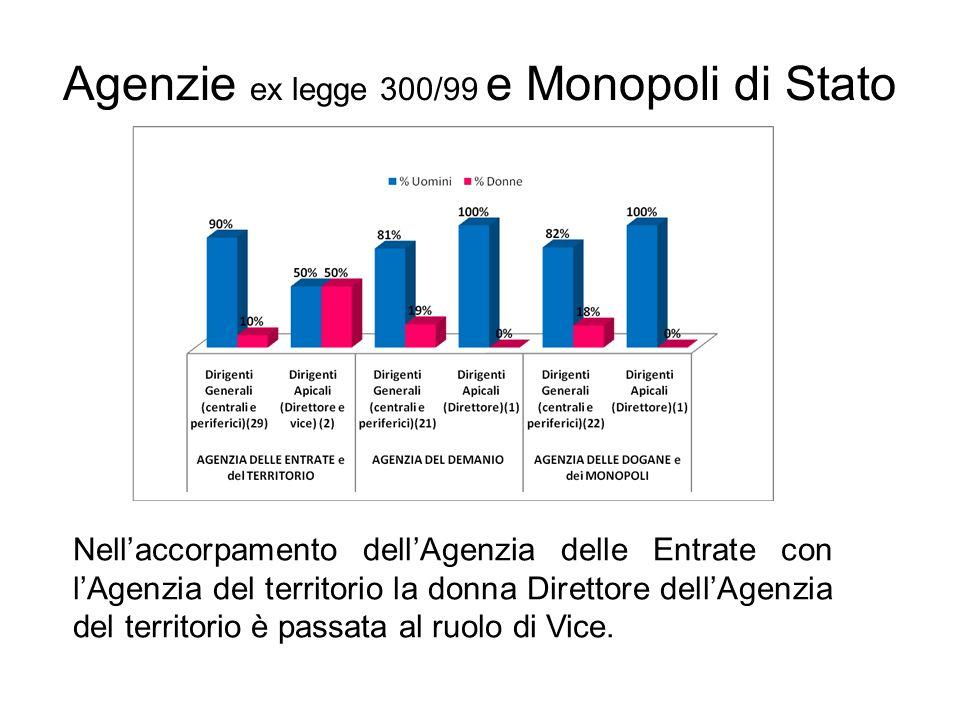 Agenzie ex legge 300/99 e Monopoli di Stato Nellaccorpamento dellAgenzia delle Entrate con lAgenzia del territorio la donna Direttore dellAgenzia del territorio è passata al ruolo di Vice.