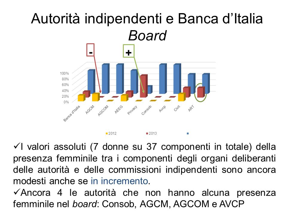 Autorità indipendenti e Banca dItalia Board I valori assoluti (7 donne su 37 componenti in totale) della presenza femminile tra i componenti degli organi deliberanti delle autorità e delle commissioni indipendenti sono ancora modesti anche se in incremento.
