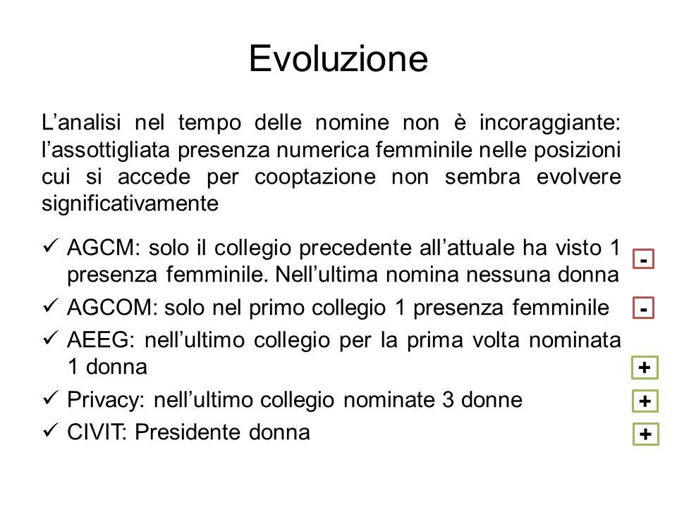 Evoluzione Lanalisi nel tempo delle nomine non è incoraggiante: lassottigliata presenza numerica femminile nelle posizioni cui si accede per cooptazione non sembra evolvere significativamente AGCM: solo il collegio precedente allattuale ha visto 1 presenza femminile.