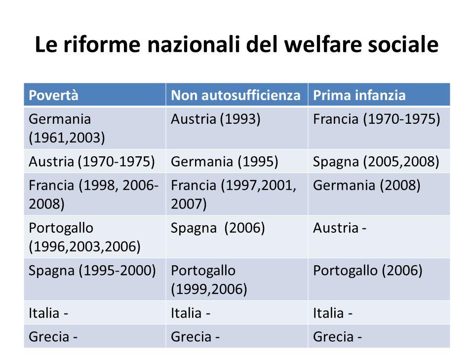 Le riforme nazionali del welfare sociale PovertàNon autosufficienzaPrima infanzia Germania (1961,2003) Austria (1993)Francia (1970-1975) Austria (1970-1975)Germania (1995)Spagna (2005,2008) Francia (1998, 2006- 2008) Francia (1997,2001, 2007) Germania (2008) Portogallo (1996,2003,2006) Spagna (2006)Austria - Spagna (1995-2000)Portogallo (1999,2006) Portogallo (2006) Italia - Grecia -