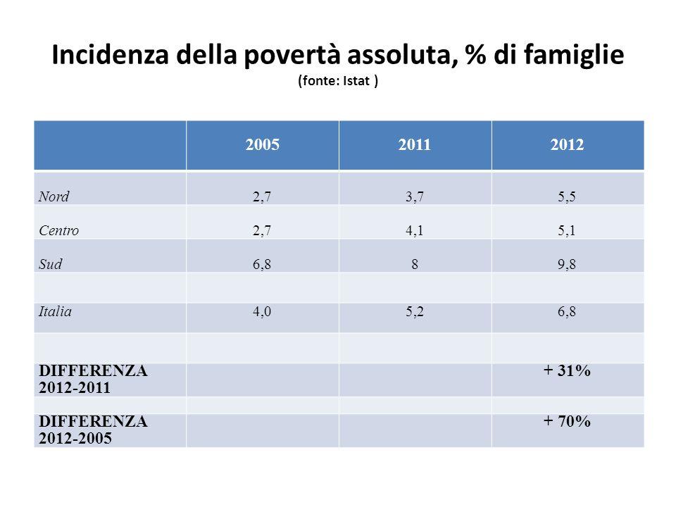Incidenza della povertà assoluta, % di famiglie (fonte: Istat ) 200520112012 Nord2,73,75,5 Centro2,74,15,1 Sud6,889,8 Italia4,05,26,8 DIFFERENZA 2012-2011 + 31% DIFFERENZA 2012-2005 + 70%