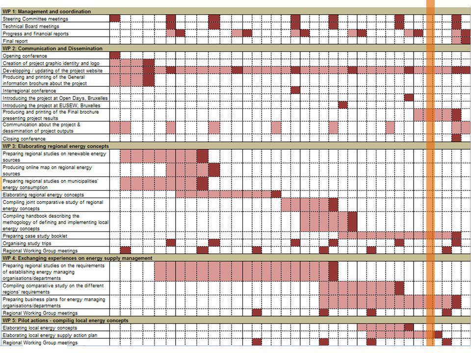 Programma e scadenze Obiettivi/lavoro Locale 2012 – Settembre.