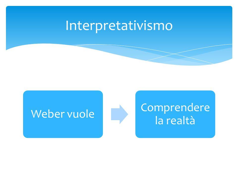 Weber vuole Comprendere la realtà Interpretativismo