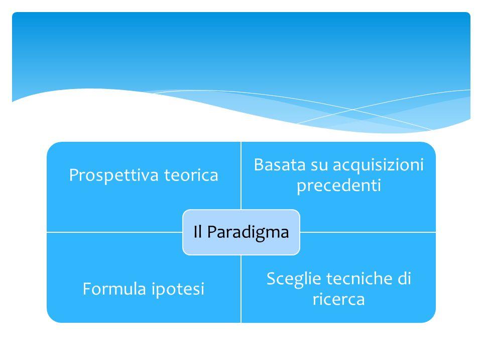 Prospettiva teorica Basata su acquisizioni precedenti Formula ipotesi Sceglie tecniche di ricerca Il Paradigma