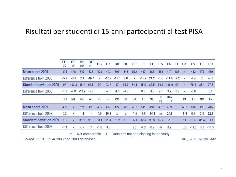 Risultati per studenti di 15 anni partecipanti al test PISA 7