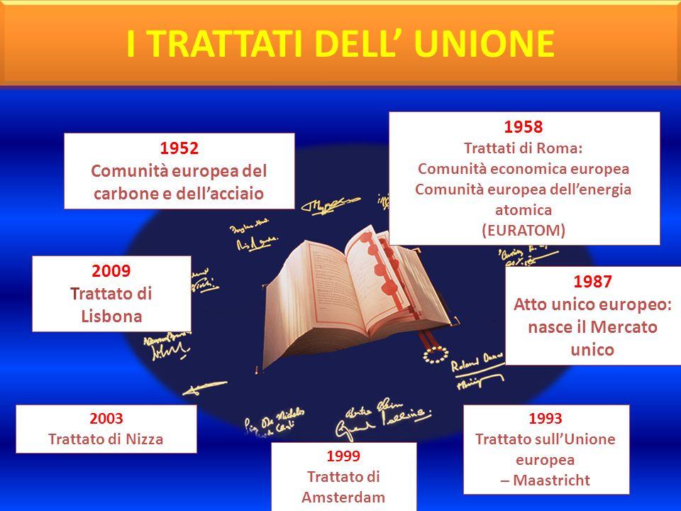 1952 Comunità europea del carbone e dellacciaio 1958 Trattati di Roma: Comunità economica europea Comunità europea dellenergia atomica (EURATOM) 1987