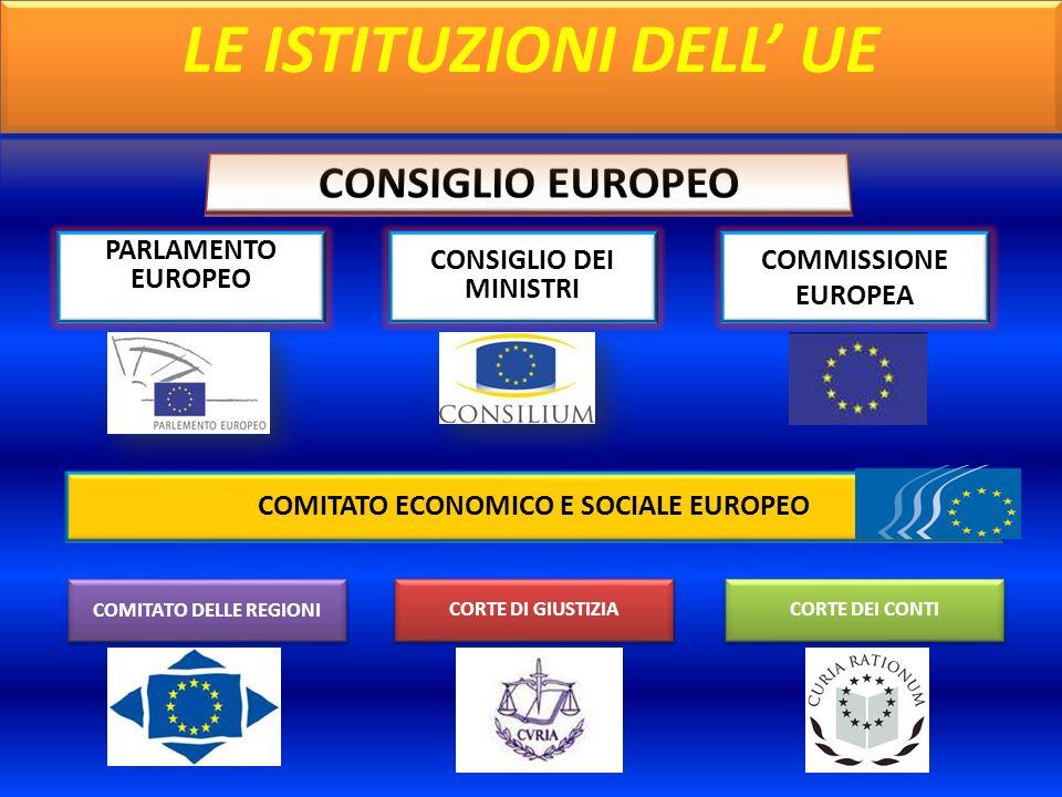 PARLAMENTO EUROPEO COMITATO ECONOMICO E SOCIALE EUROPEO COMITATO DELLE REGIONI CONSIGLIO DEI MINISTRI COMMISSIONE EUROPEA CORTE DI GIUSTIZIA CORTE DEI