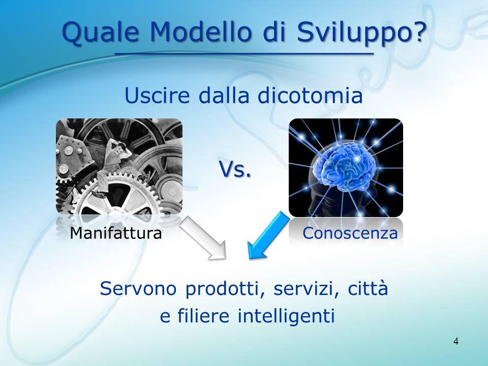 Quale Modello di Sviluppo? 4 Vs. Uscire dalla dicotomia Servono prodotti, servizi, città e filiere intelligenti ManifatturaConoscenza