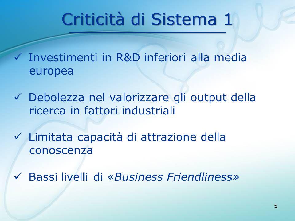 Criticità di Sistema 1 Investimenti in R&D inferiori alla media europea Debolezza nel valorizzare gli output della ricerca in fattori industriali Limi