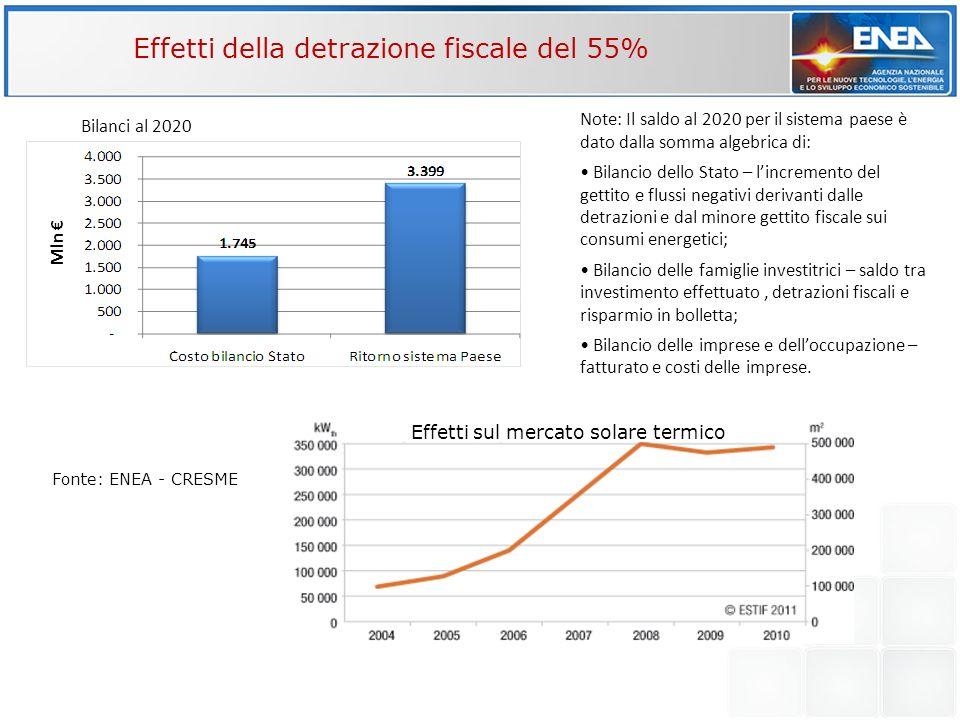 Effetti della detrazione fiscale del 55% Effetti sul mercato solare termico Mln Fonte: ENEA - CRESME Note: Il saldo al 2020 per il sistema paese è dat