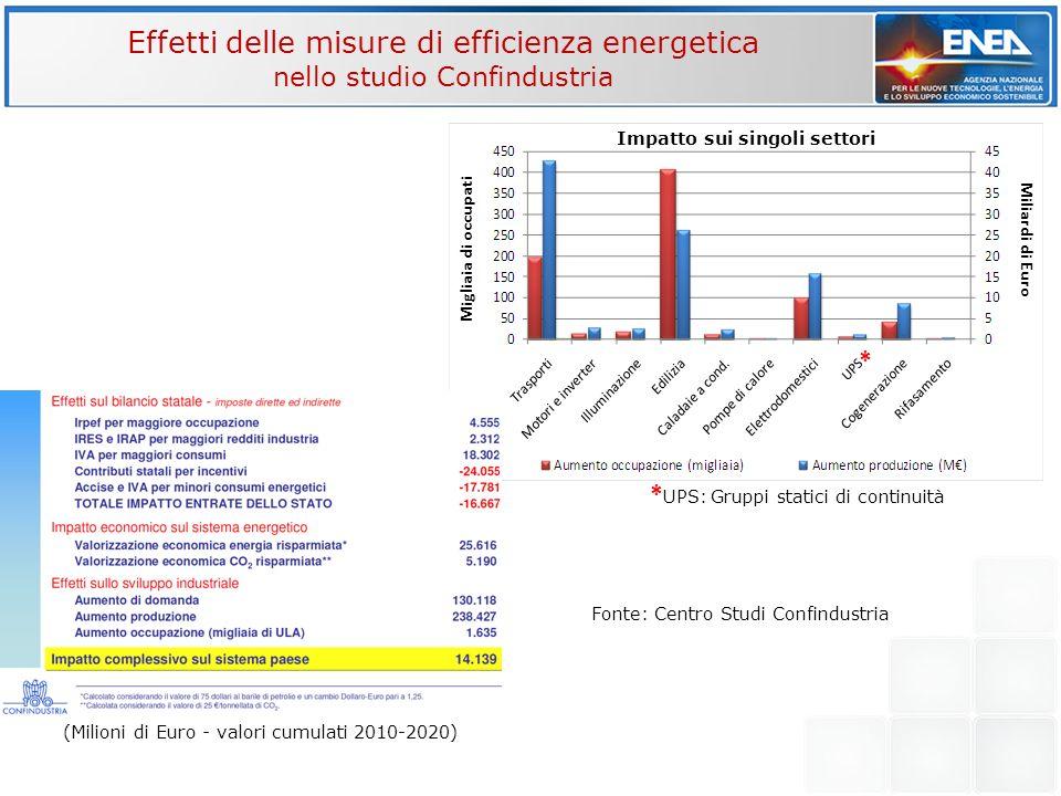 Miliardi di Euro Migliaia di occupati Effetti delle misure di efficienza energetica nello studio Confindustria (Milioni di Euro - valori cumulati 2010