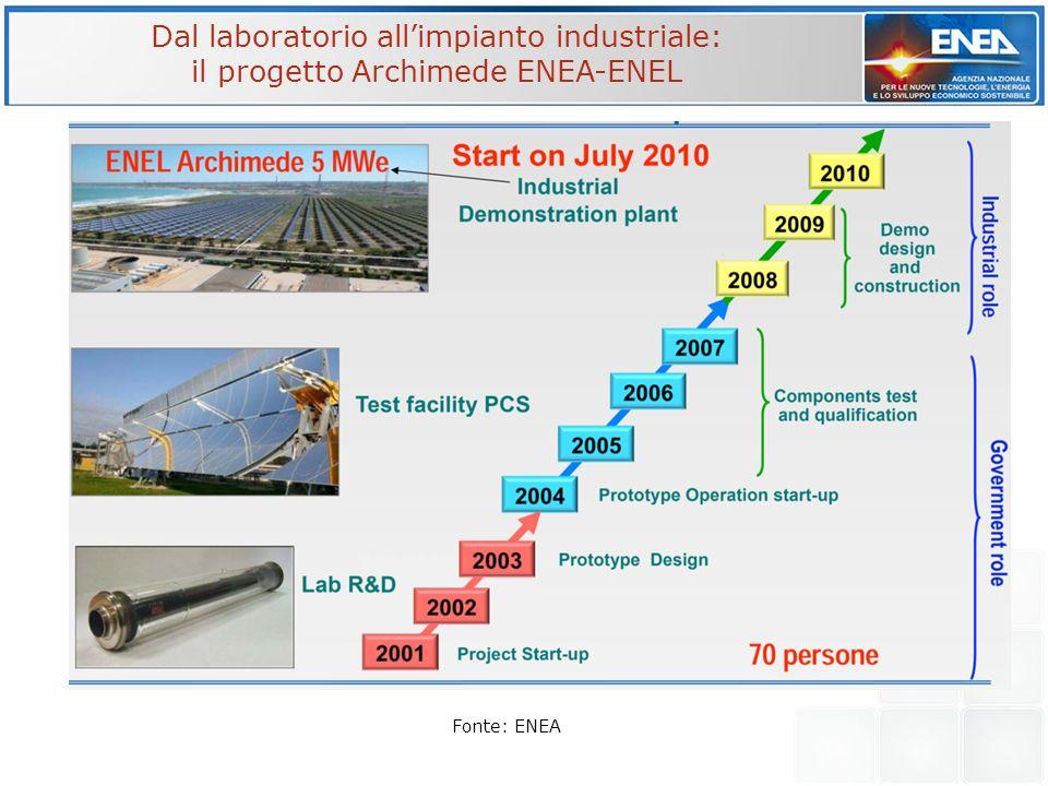 Dal laboratorio allimpianto industriale: il progetto Archimede ENEA-ENEL Fonte: ENEA