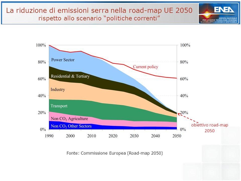 Fonte: Commissione Europea (Road-map 2050) La riduzione di emissioni serra nella road-map UE 2050 rispetto allo scenario politiche correnti obiettivo