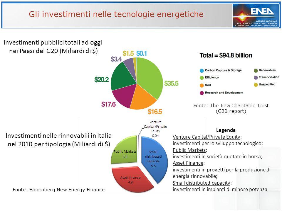Gli investimenti nelle tecnologie energetiche Investimenti nelle rinnovabili in Italia nel 2010 per tipologia (Miliardi di $) Fonte: Bloomberg New Ene