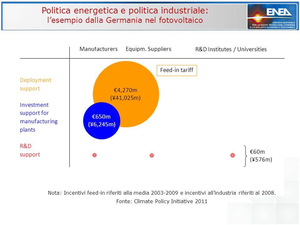 Politica energetica e politica industriale: lesempio dalla Germania nel fotovoltaico Nota: Incentivi feed-in riferiti alla media 2003-2009 e incentivi