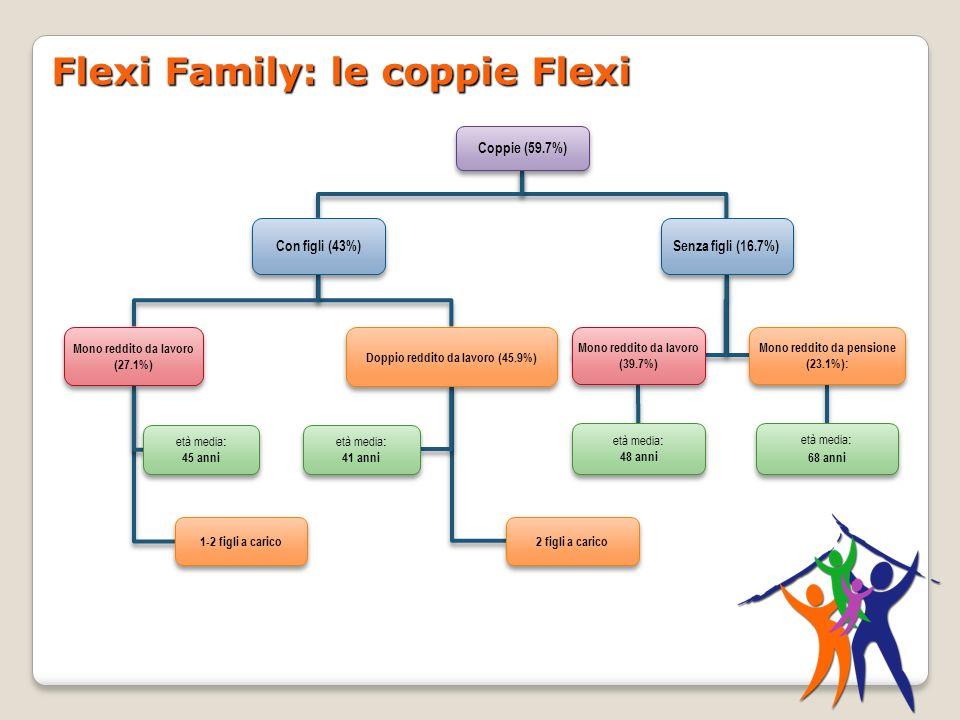 Flexi Family: le coppie Flexi Coppie (59.7%) Con figli (43%) Senza figli (16.7%) Mono reddito da lavoro (27.1%) Doppio reddito da lavoro (45.9%) Mono
