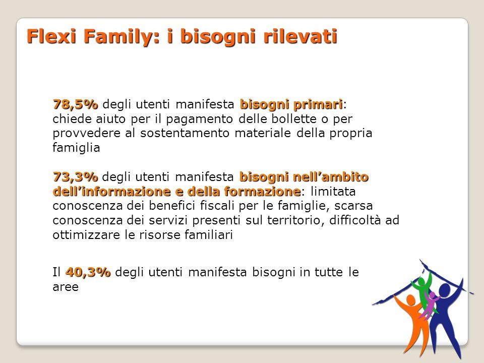 Flexi Family: i bisogni rilevati 40,3% Il 40,3% degli utenti manifesta bisogni in tutte le aree 73,3% bisogni nellambito dellinformazione e della form