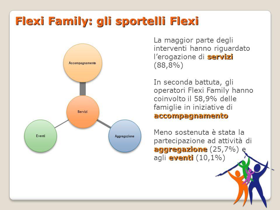 Flexi Family: gli sportelli Flexi Eventi Aggregazione Accompagnamento Servizi servizi La maggior parte degli interventi hanno riguardato lerogazione di servizi (88,8%) accompagnamento In seconda battuta, gli operatori Flexi Family hanno coinvolto il 58,9% delle famiglie in iniziative di accompagnamento aggregazione eventi Meno sostenuta è stata la partecipazione ad attività di aggregazione (25,7%) e agli eventi (10,1%)