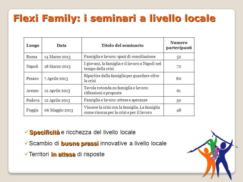 Flexi Family: i seminari a livello locale LuogoDataTitolo del seminario Numero partecipanti Roma14 Marzo 2013Famiglia e lavoro: spazi di conciliazione