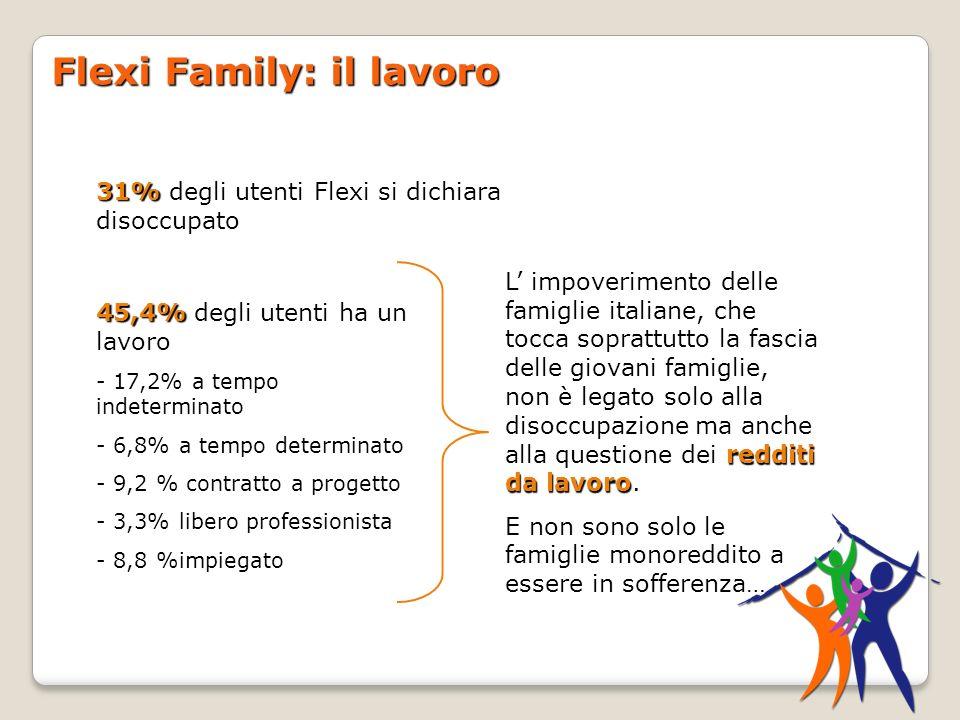 Flexi Family: il lavoro 31% 31% degli utenti Flexi si dichiara disoccupato 45,4% 45,4% degli utenti ha un lavoro - 17,2% a tempo indeterminato - 6,8% a tempo determinato - 9,2 % contratto a progetto - 3,3% libero professionista - 8,8 %impiegato redditi da lavoro L impoverimento delle famiglie italiane, che tocca soprattutto la fascia delle giovani famiglie, non è legato solo alla disoccupazione ma anche alla questione dei redditi da lavoro.