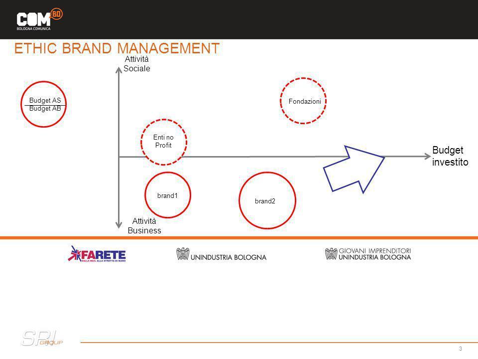 Attività Sociale 3 Budget investito Attività Business Budget AS Budget AB brand1 brand2 Fondazioni Enti no Profit ETHIC BRAND MANAGEMENT