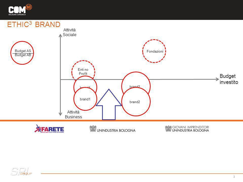 Attività Sociale brand1 3 Budget investito Attività Business Budget AS Budget AB brand2 Enti no Profit Fondazioni ETHIC 3 BRAND brand1 brand2