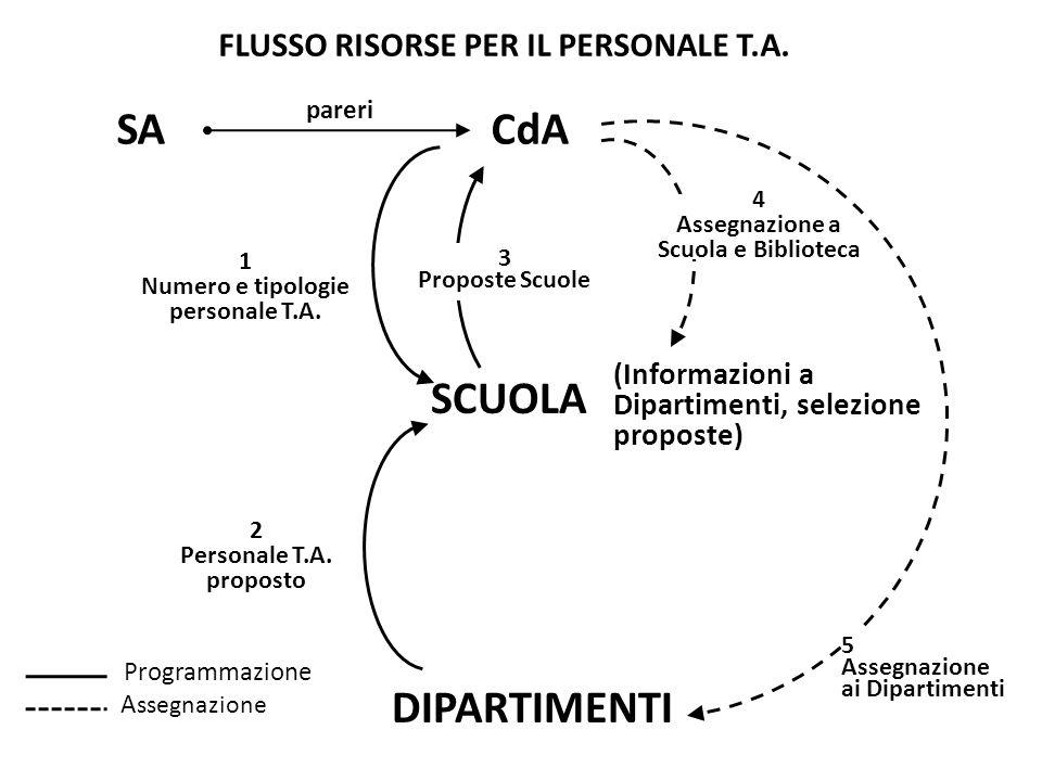 SCUOLA DIPARTIMENTI 1 Numero e tipologie personale T.A.
