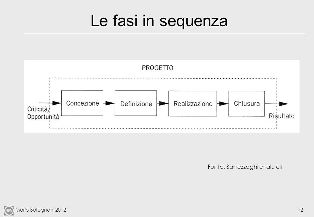 Mario Bolognani 201212 Le fasi in sequenza Fonte: Bartezzaghi et al., cit