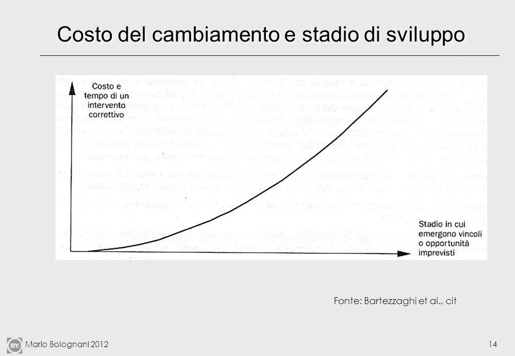Mario Bolognani 201214 Costo del cambiamento e stadio di sviluppo Fonte: Bartezzaghi et al., cit