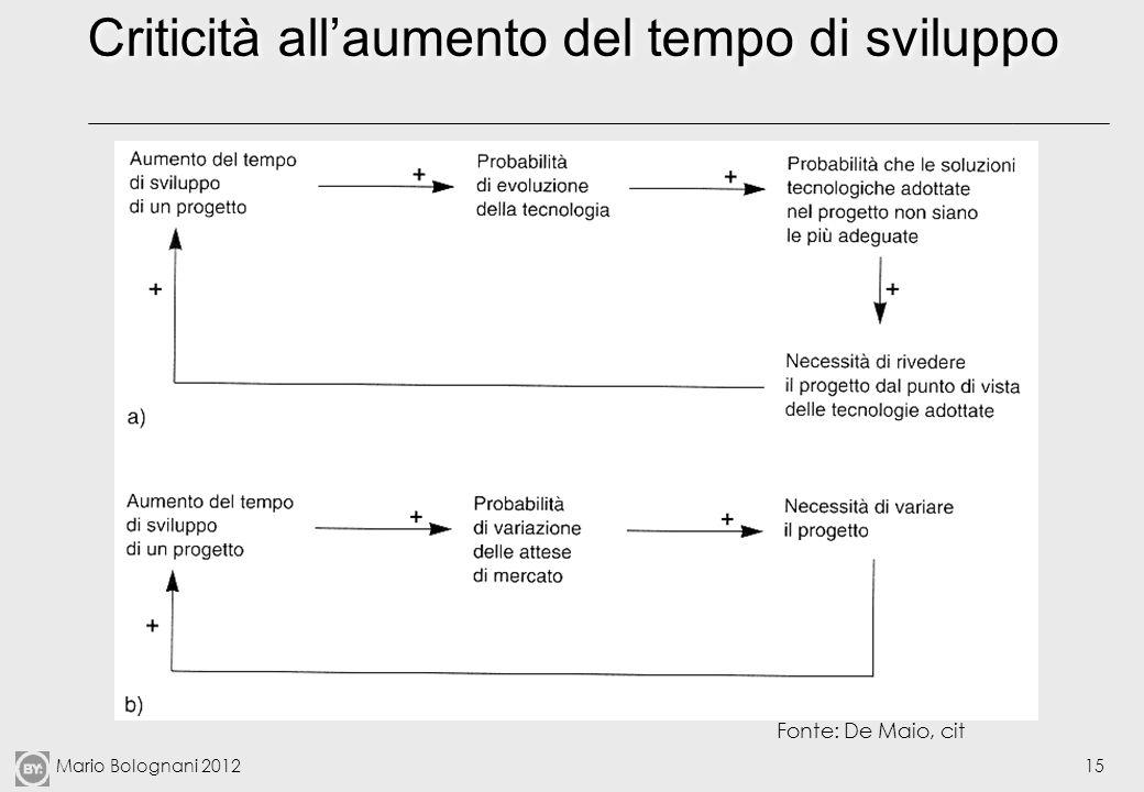 Mario Bolognani 201215 Criticità allaumento del tempo di sviluppo Fonte: De Maio, cit
