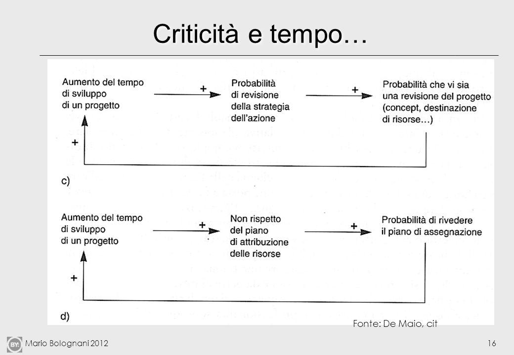 Mario Bolognani 201216 Criticità e tempo… Fonte: De Maio, cit