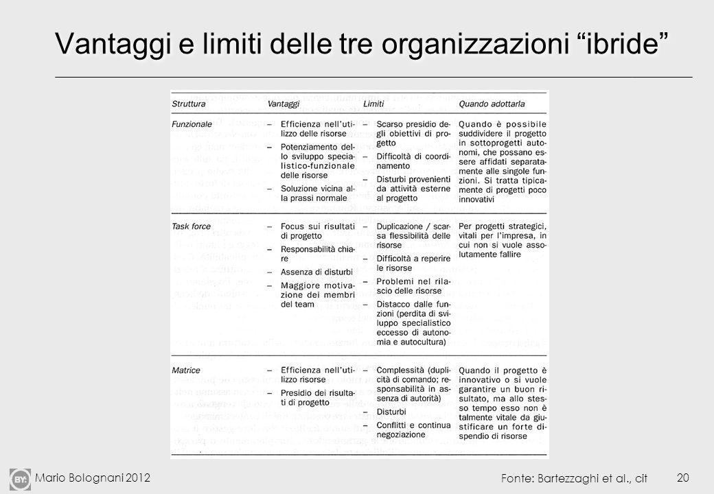Mario Bolognani 201220 Vantaggi e limiti delle tre organizzazioni ibride Fonte: Bartezzaghi et al., cit