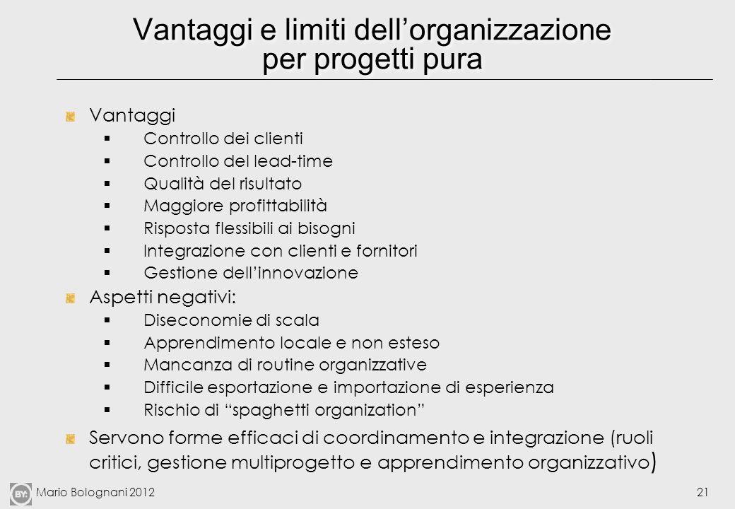 Mario Bolognani 201221 Vantaggi e limiti dellorganizzazione per progetti pura Vantaggi Controllo dei clienti Controllo del lead-time Qualità del risul