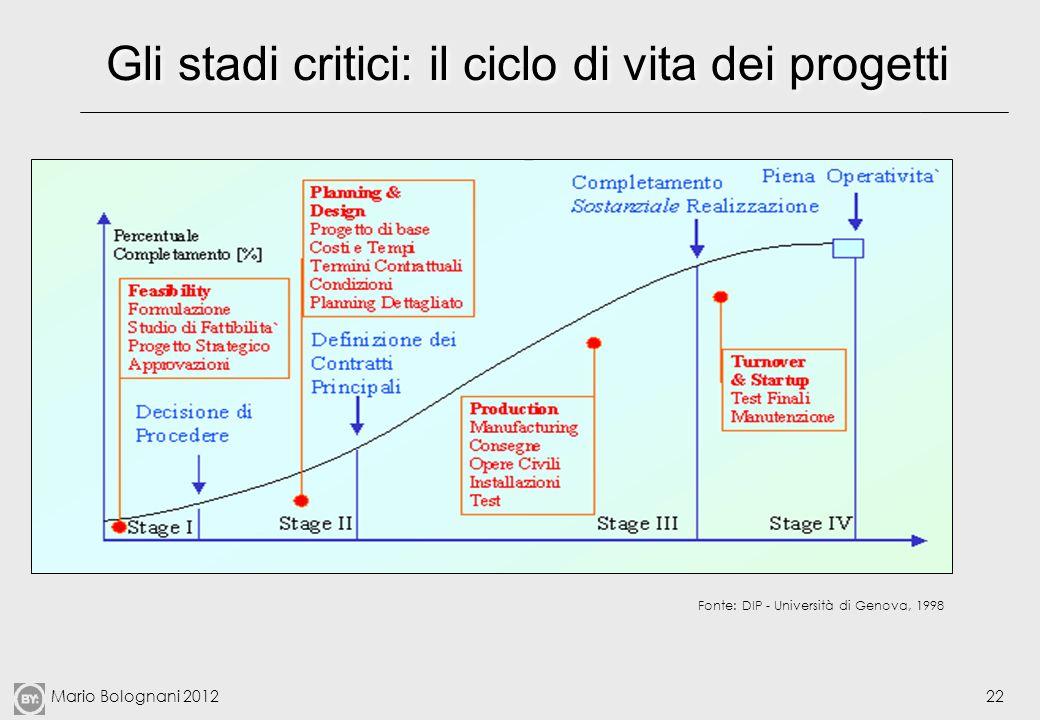 Mario Bolognani 201222 Gli stadi critici: il ciclo di vita dei progetti Fonte: DIP - Università di Genova, 1998